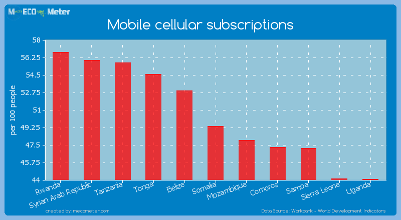 Mobile cellular subscriptions of Somalia