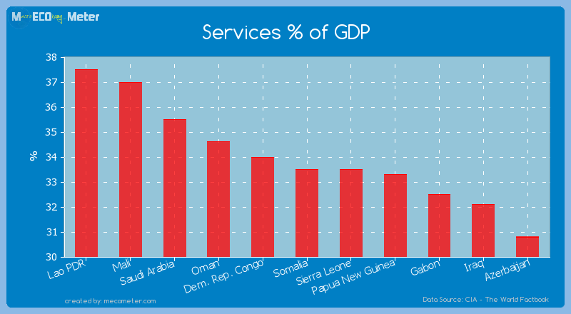 Services % of GDP of Somalia