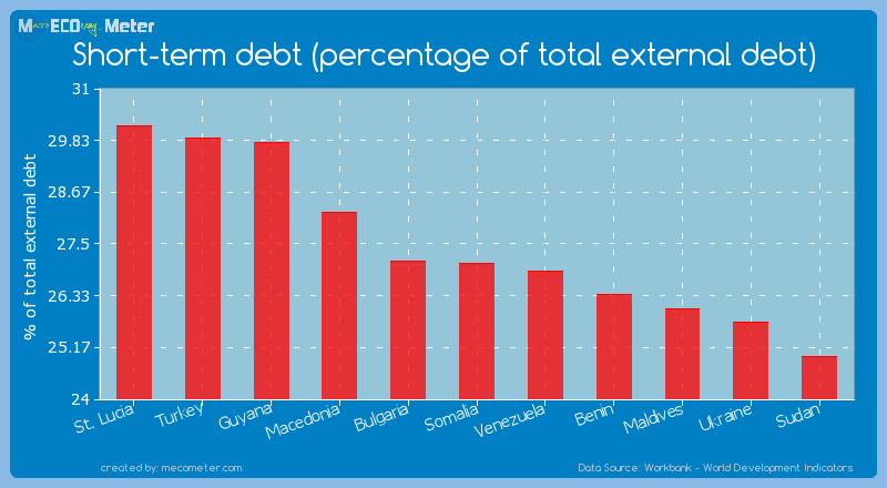 Short-term debt (percentage of total external debt) of Somalia