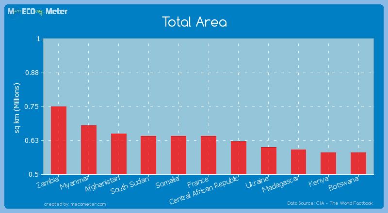 Total Area of Somalia