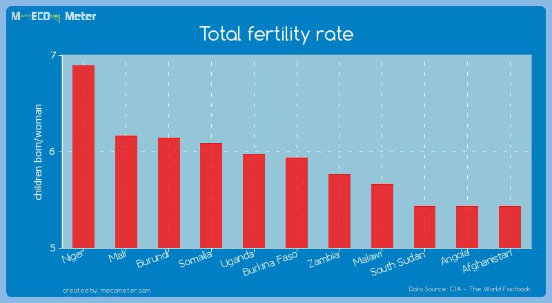 Total fertility rate of Somalia
