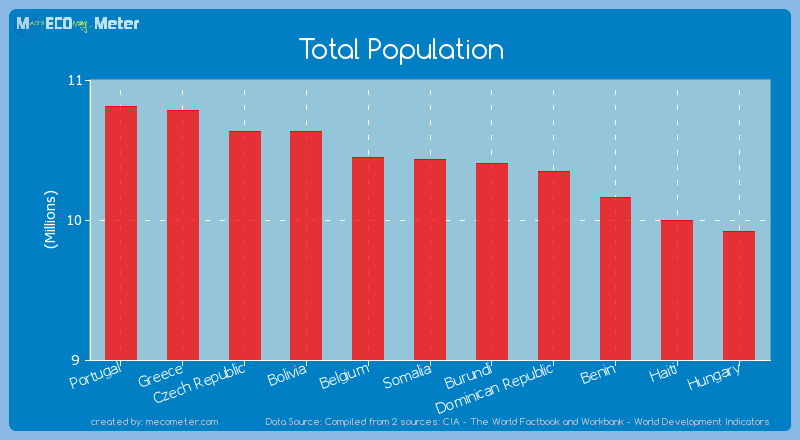 Total Population of Somalia