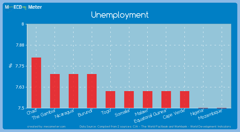 Unemployment of Somalia