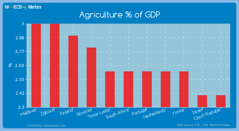 Agriculture % of GDP of South Africa