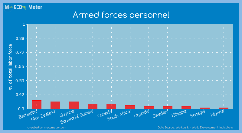 Armed forces personnel of South Africa