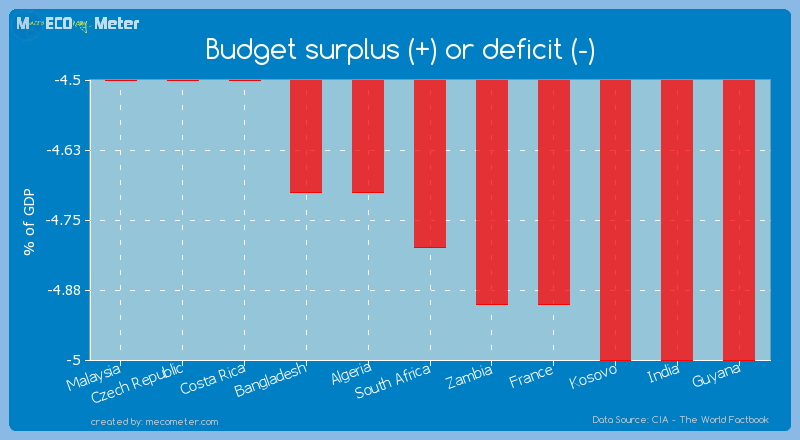 Budget surplus (+) or deficit (-) of South Africa