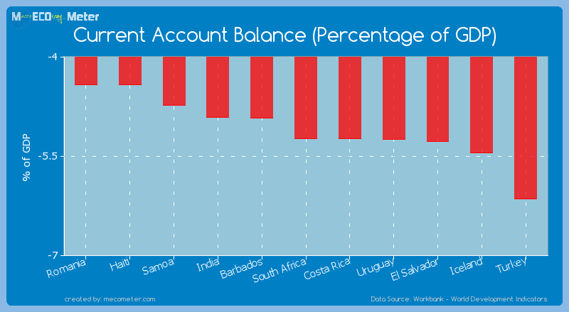 Current Account Balance (Percentage of GDP) of South Africa