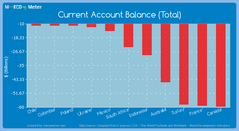 Current Account Balance (Total) of South Africa