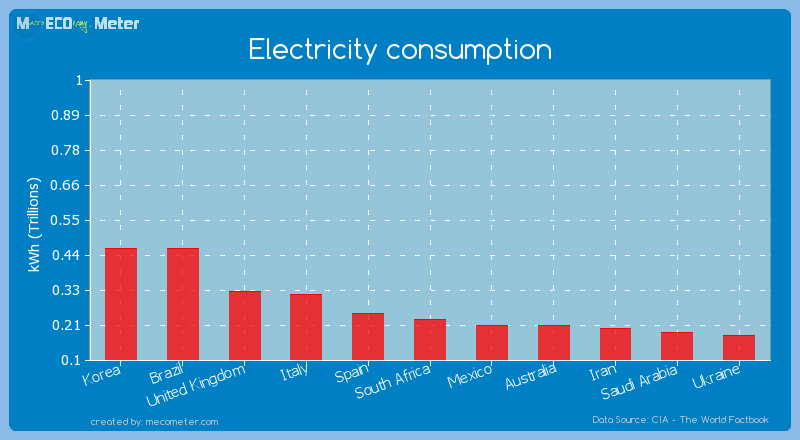 Electricity consumption of South Africa