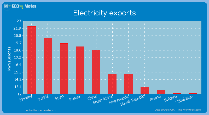 Electricity exports of South Africa