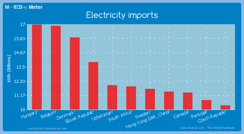 Electricity imports of South Africa
