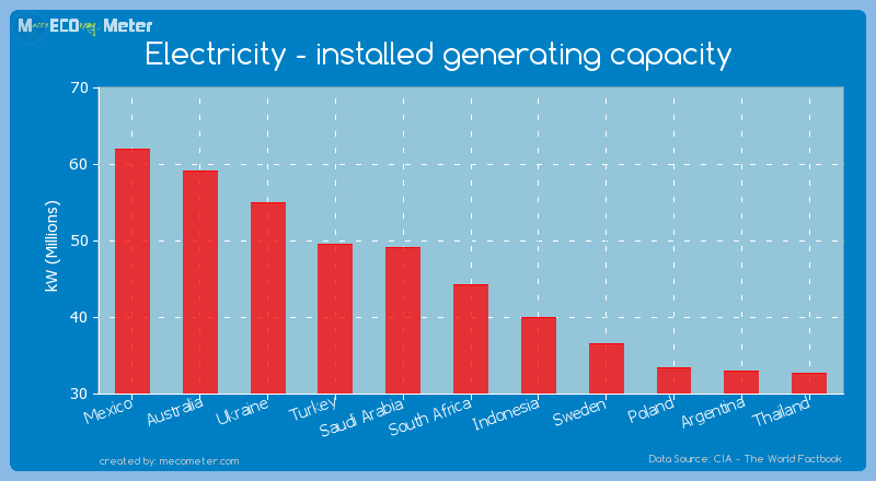 Electricity - installed generating capacity of South Africa