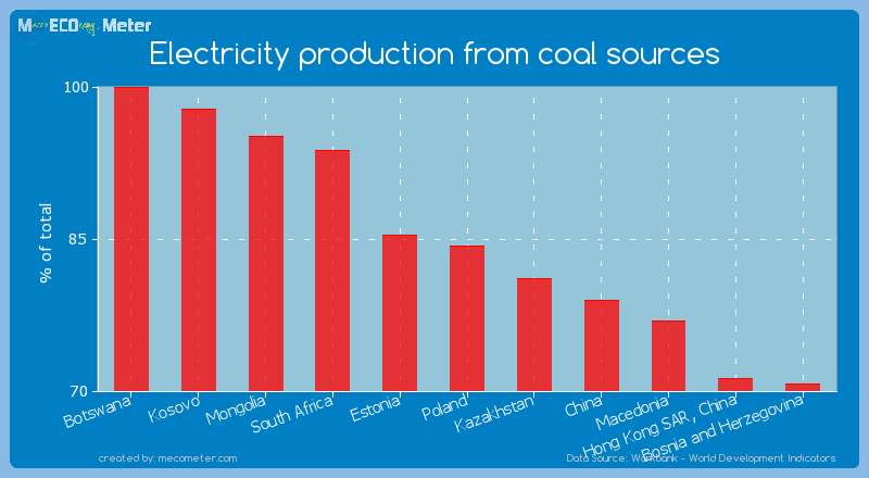 Electricity production from coal sources of South Africa