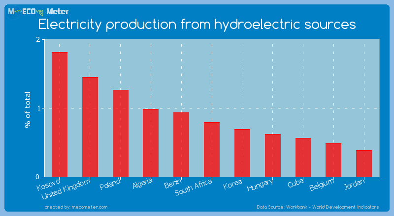 Electricity production from hydroelectric sources of South Africa