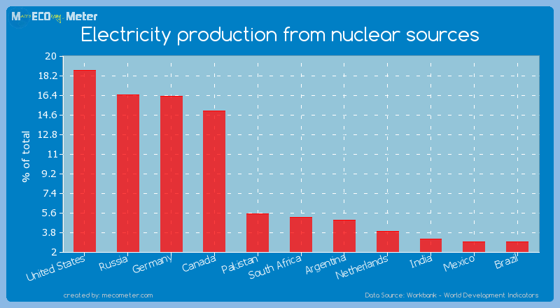 Electricity production from nuclear sources of South Africa