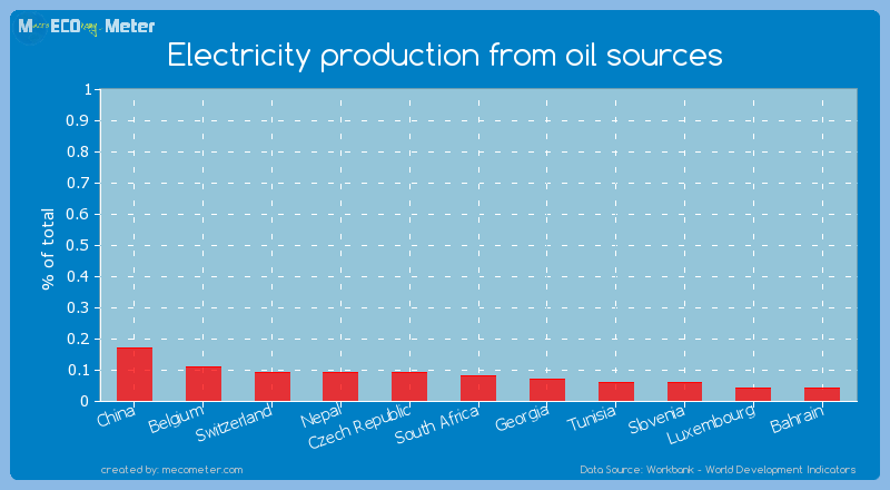Electricity production from oil sources of South Africa