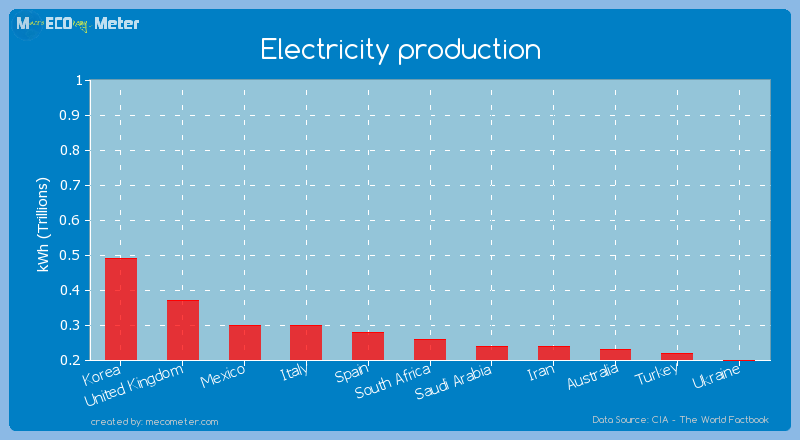 Electricity production of South Africa