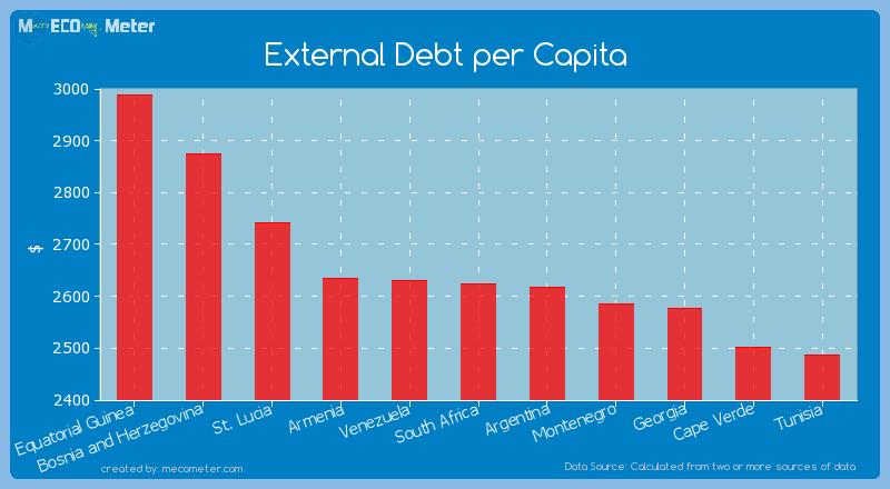 External Debt per Capita of South Africa