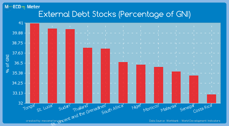 External Debt Stocks (Percentage of GNI) of South Africa