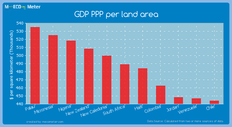 GDP PPP per land area of South Africa