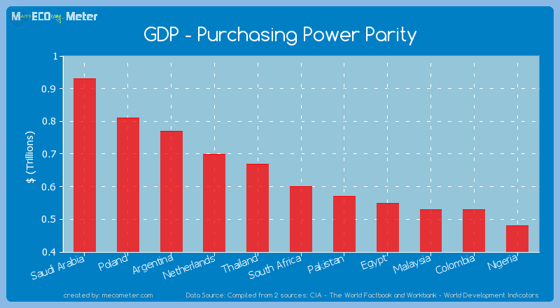 GDP - Purchasing Power Parity of South Africa