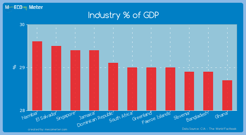 Industry % of GDP of South Africa
