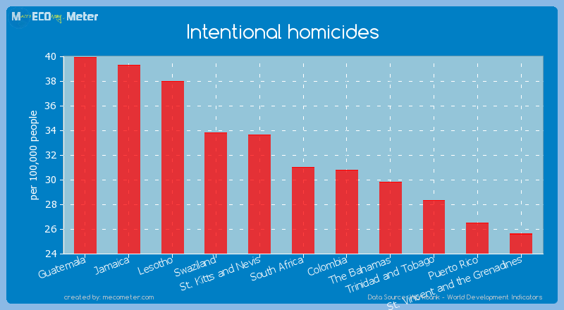 Intentional homicides of South Africa