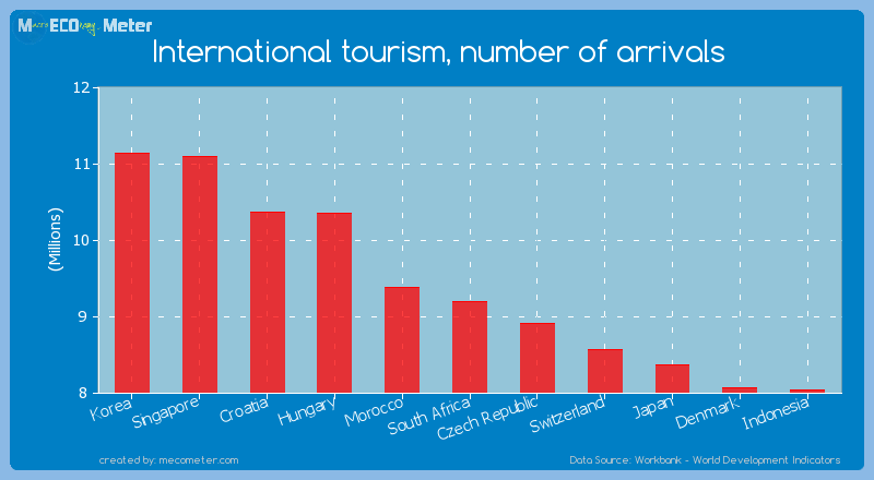 International tourism, number of arrivals of South Africa