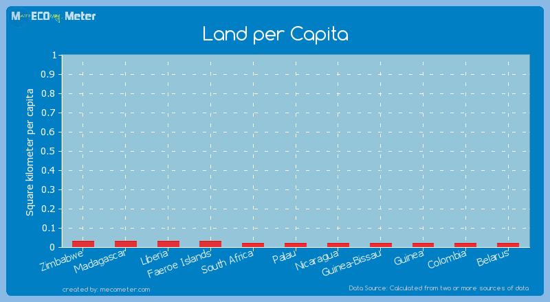 Land per Capita of South Africa