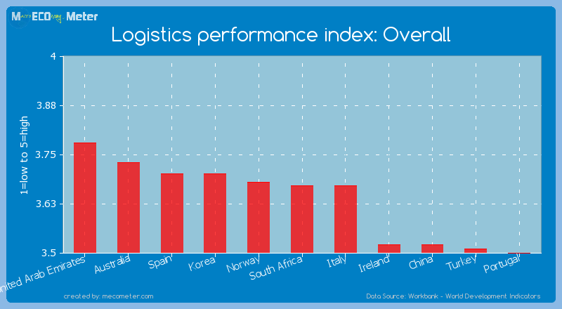 Logistics performance index: Overall of South Africa