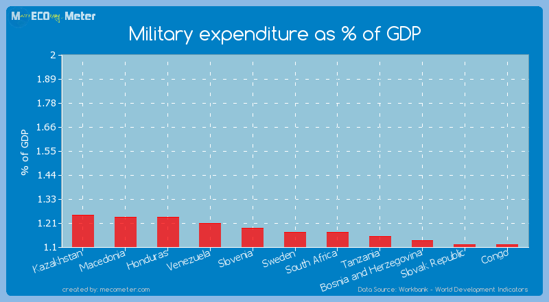 Military expenditure as % of GDP of South Africa