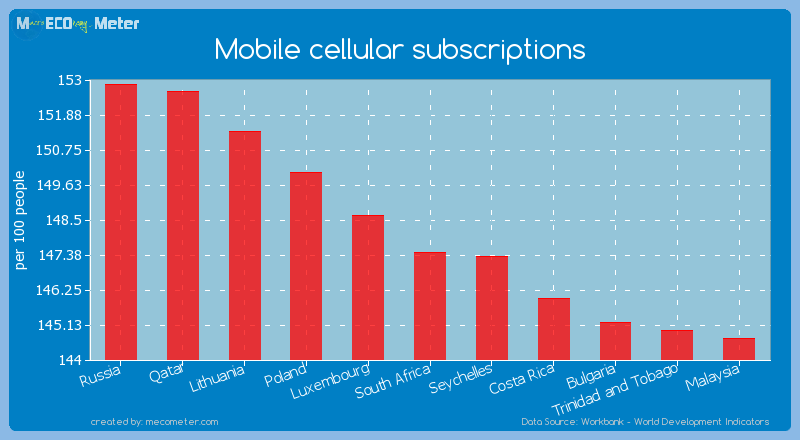 Mobile cellular subscriptions of South Africa
