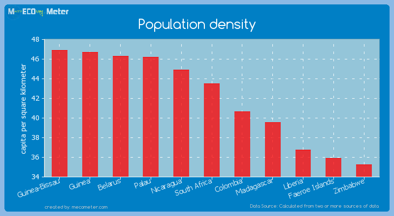 Population density of South Africa