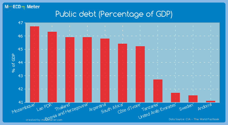 Public debt (Percentage of GDP) of South Africa