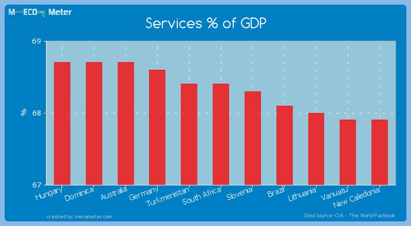 Services % of GDP of South Africa
