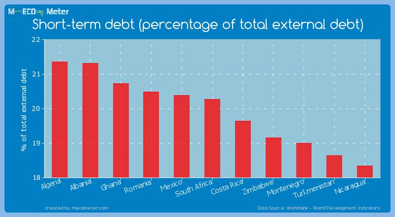Short-term debt (percentage of total external debt) of South Africa