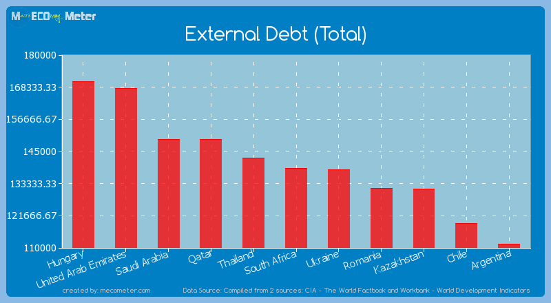 External Debt (Total) of South Africa