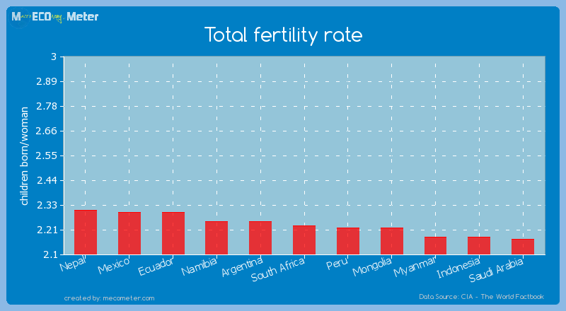 Total fertility rate of South Africa