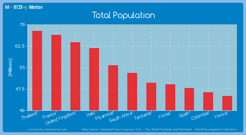 Total Population of South Africa