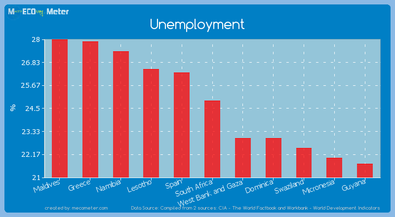 Unemployment of South Africa
