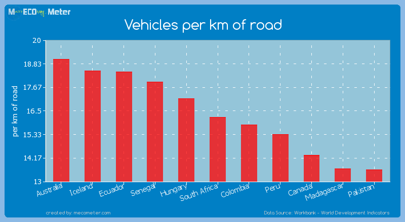 Vehicles per km of road of South Africa