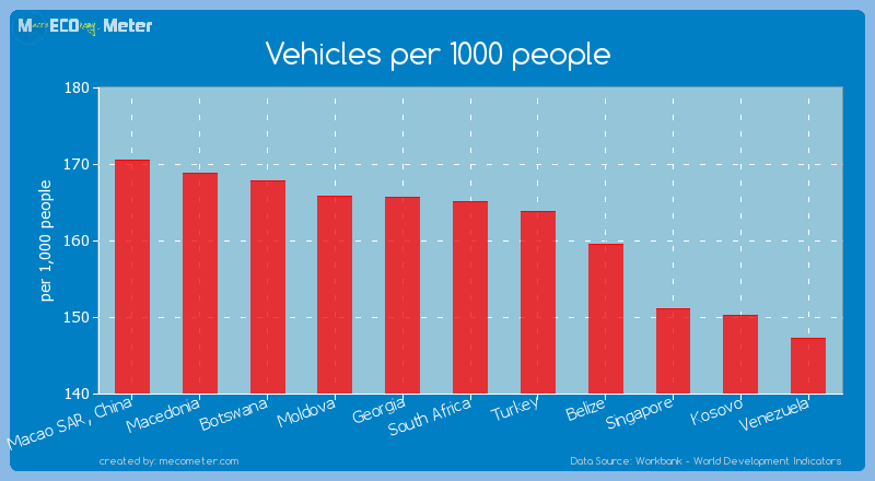 Vehicles per 1000 people of South Africa