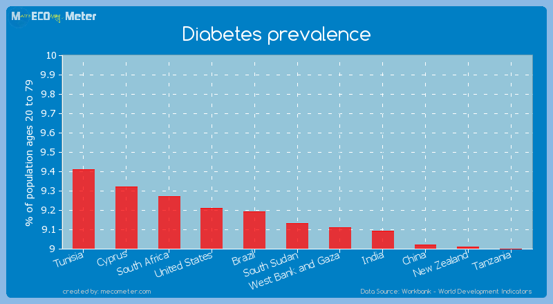 Diabetes prevalence of South Sudan