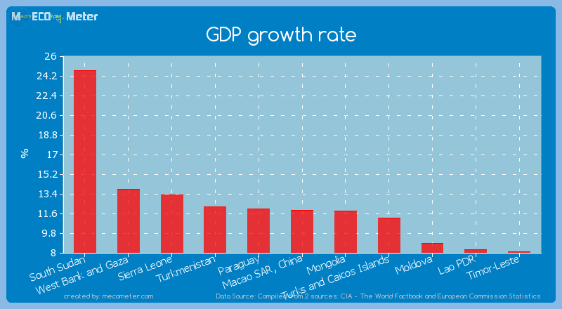 GDP growth rate of South Sudan