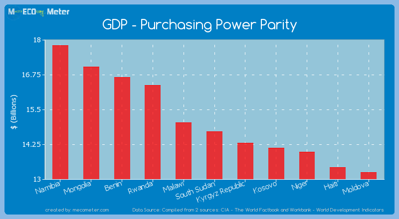 GDP - Purchasing Power Parity of South Sudan