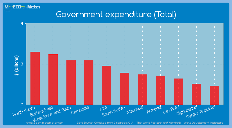 Government expenditure (Total) of South Sudan