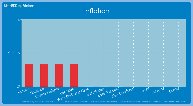 Inflation of South Sudan