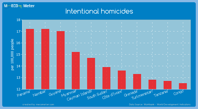 Intentional homicides of South Sudan