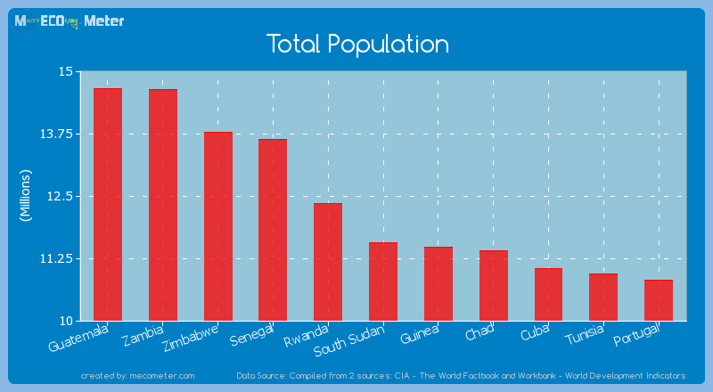 Total Population of South Sudan