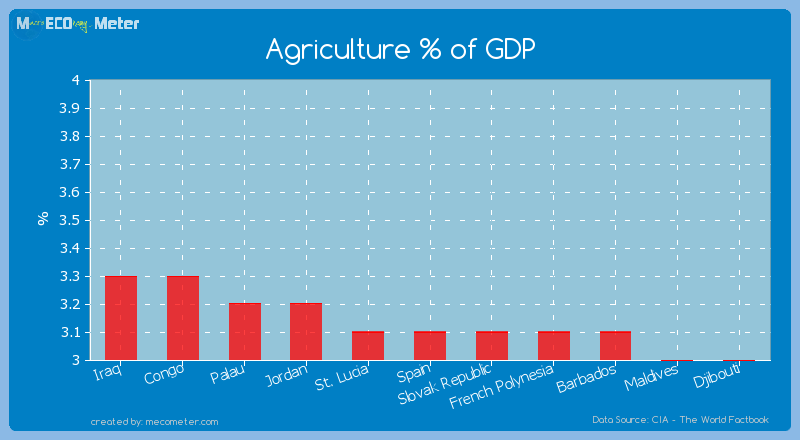 Agriculture % of GDP of Spain